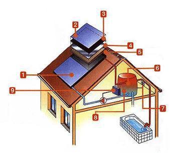 Aplicaciones en solar térmica