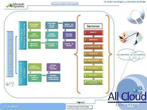 Sectores de trabajo de All cloud