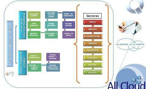 Sectores de trabajo de All cloud