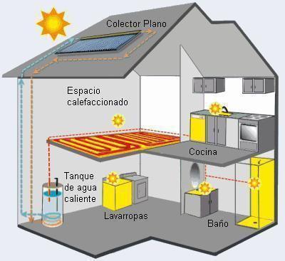 Instalamos placas solares térmicas para agua caliente