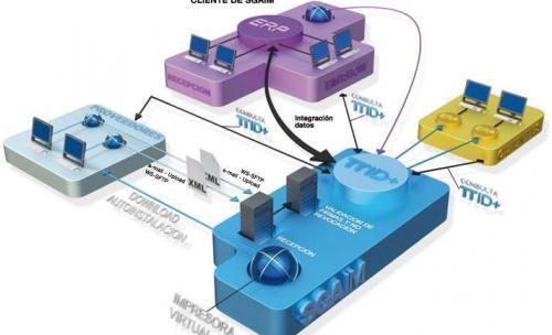 SGAIM - Facturación electrónica