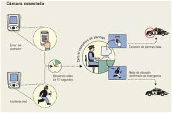 Mainake Segura, sistemas de seguridad en Málaga