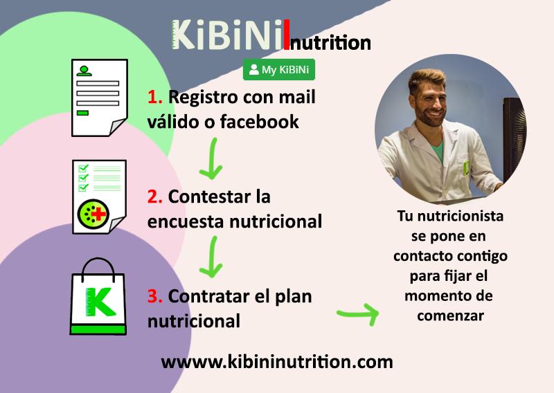 hazlo en tres pasos desde www.kibininutrition.com