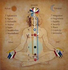 Diagrama de Chakras de la meditación Sahaja Yoga